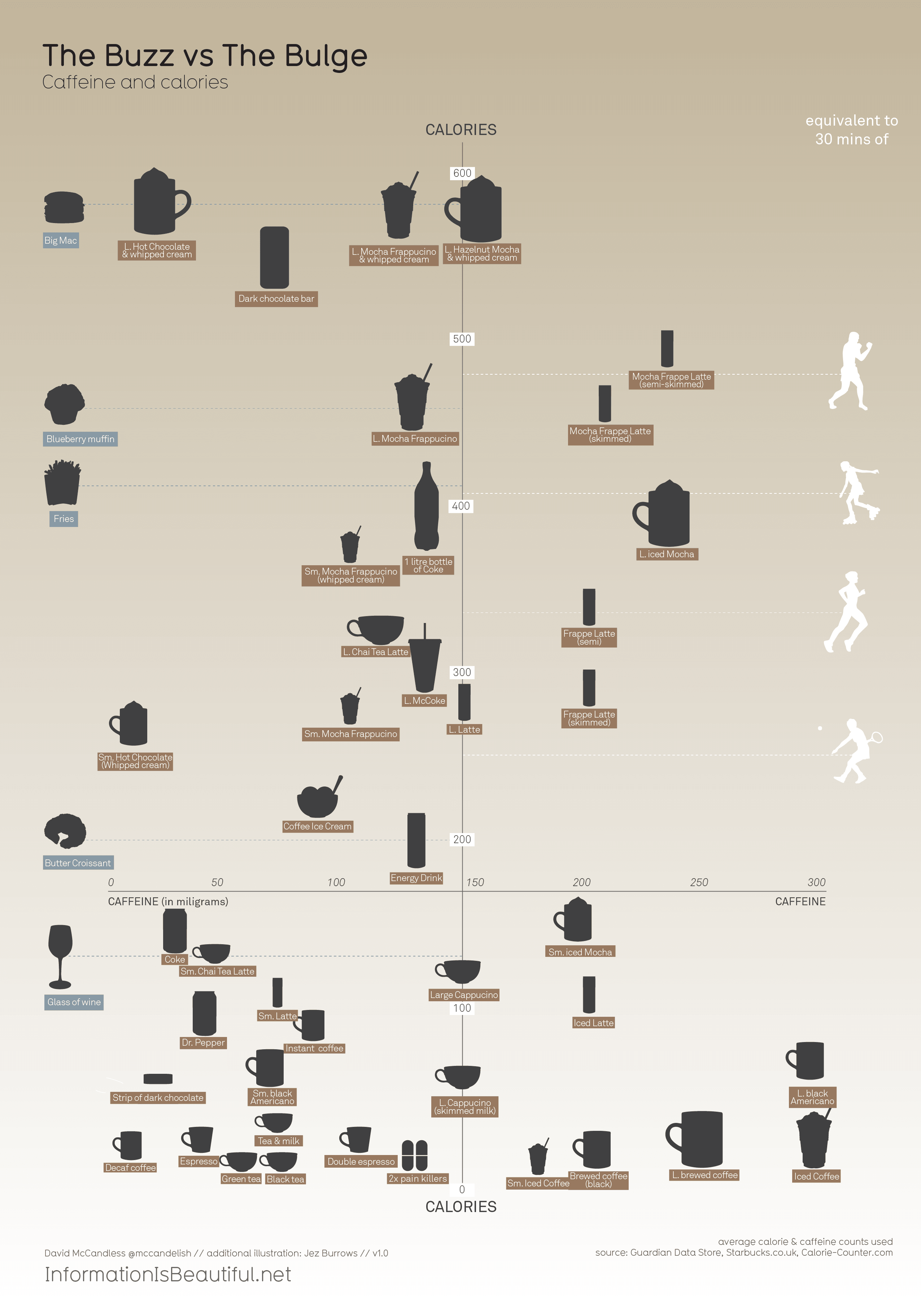 Caffeine and Calories — Information is Beautiful
