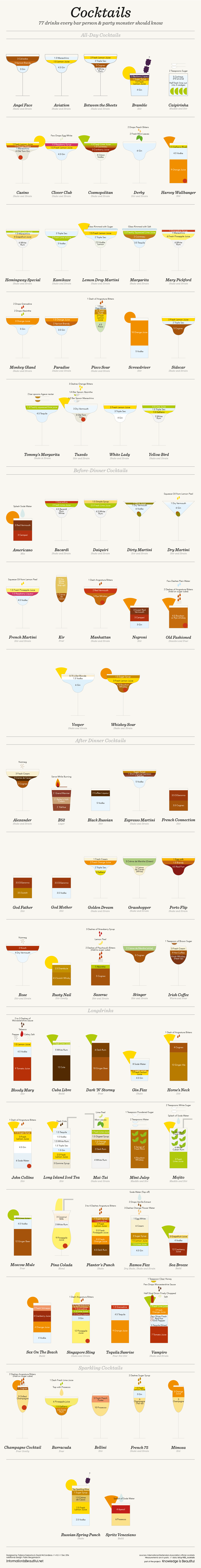 Cocktail Recipes — Information is Beautiful