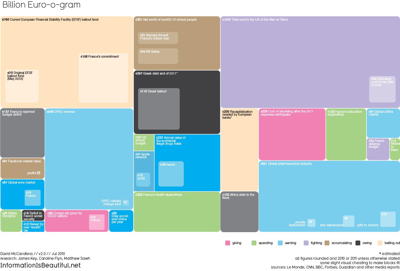 Billion Euro-o-Gram — Information is Beautiful