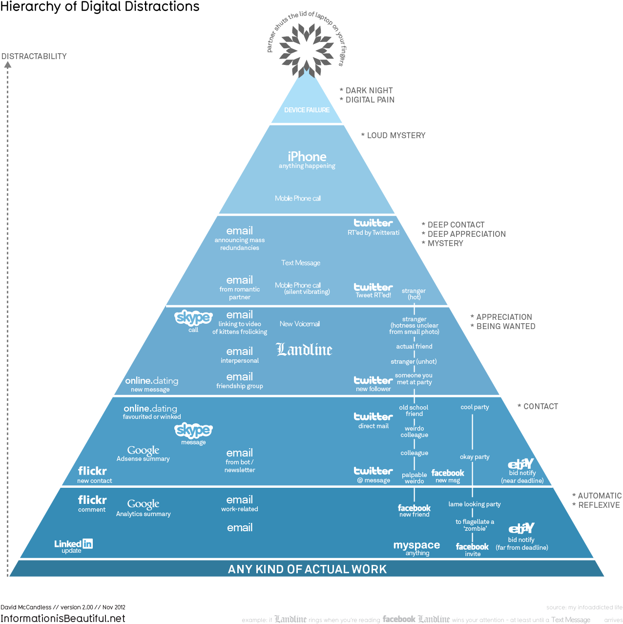 the hierarchy of digital distractions information is