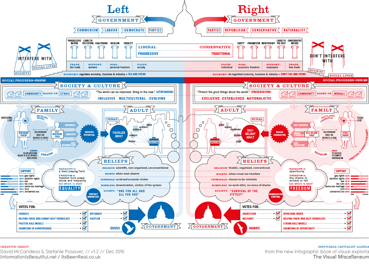 Left vs. Right US — Information is Beautiful