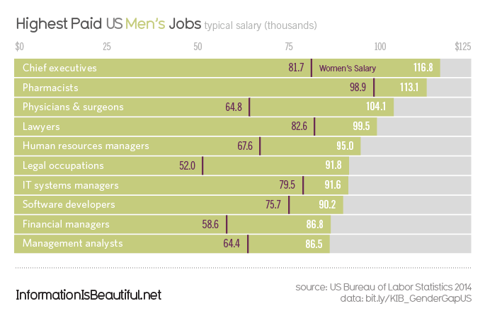 Gender-Pay-Gap-US_Men