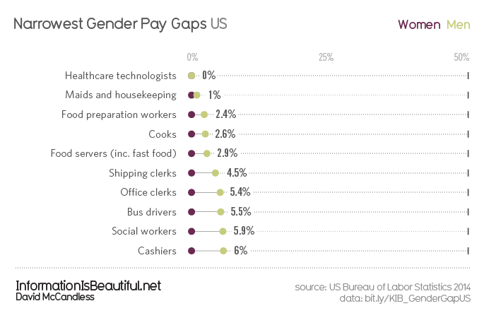 Gender-Pay-Gap-US_Narrowest-Gaps