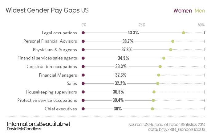 Gender-Pay-Gap-US_Widest-Gaps