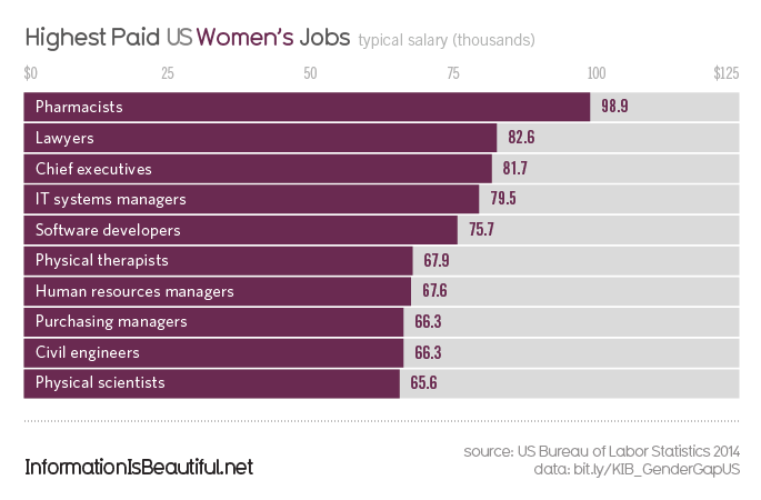 Gender-Pay-Gap-US_Women