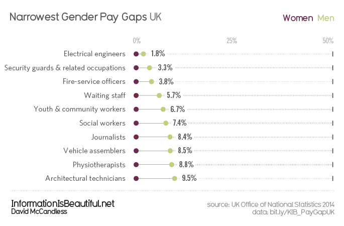 Gender-Pay-Gap-UK_Narrowest-Gaps