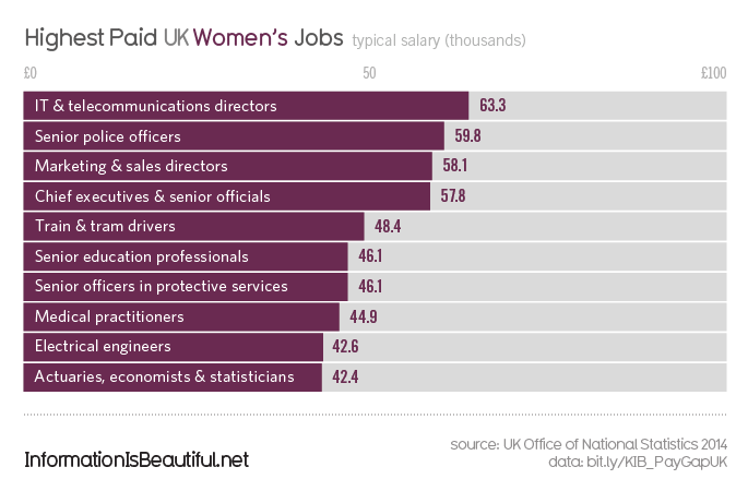 Gender-Pay-Gap-UK_Women