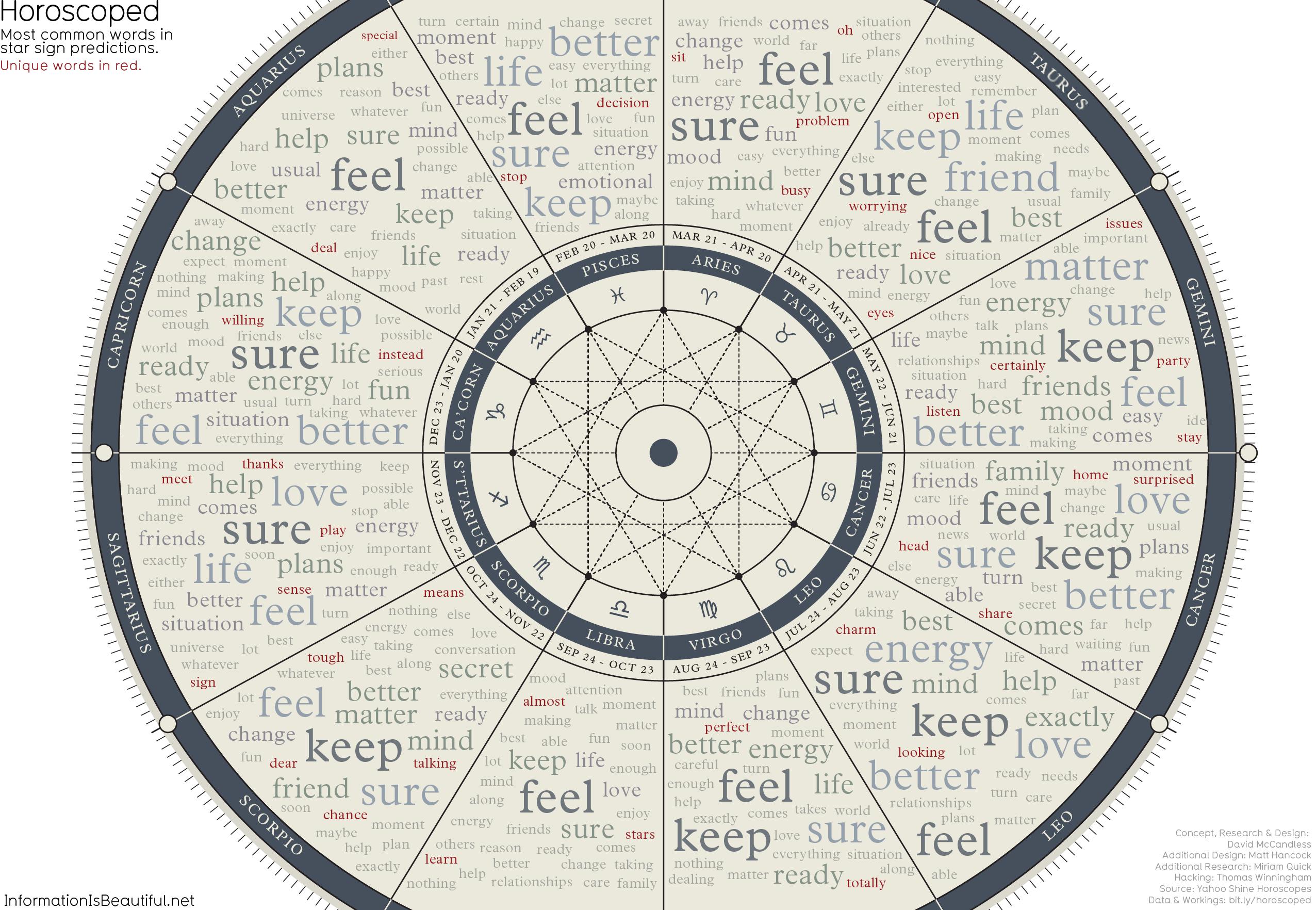 Most common zodiac sign