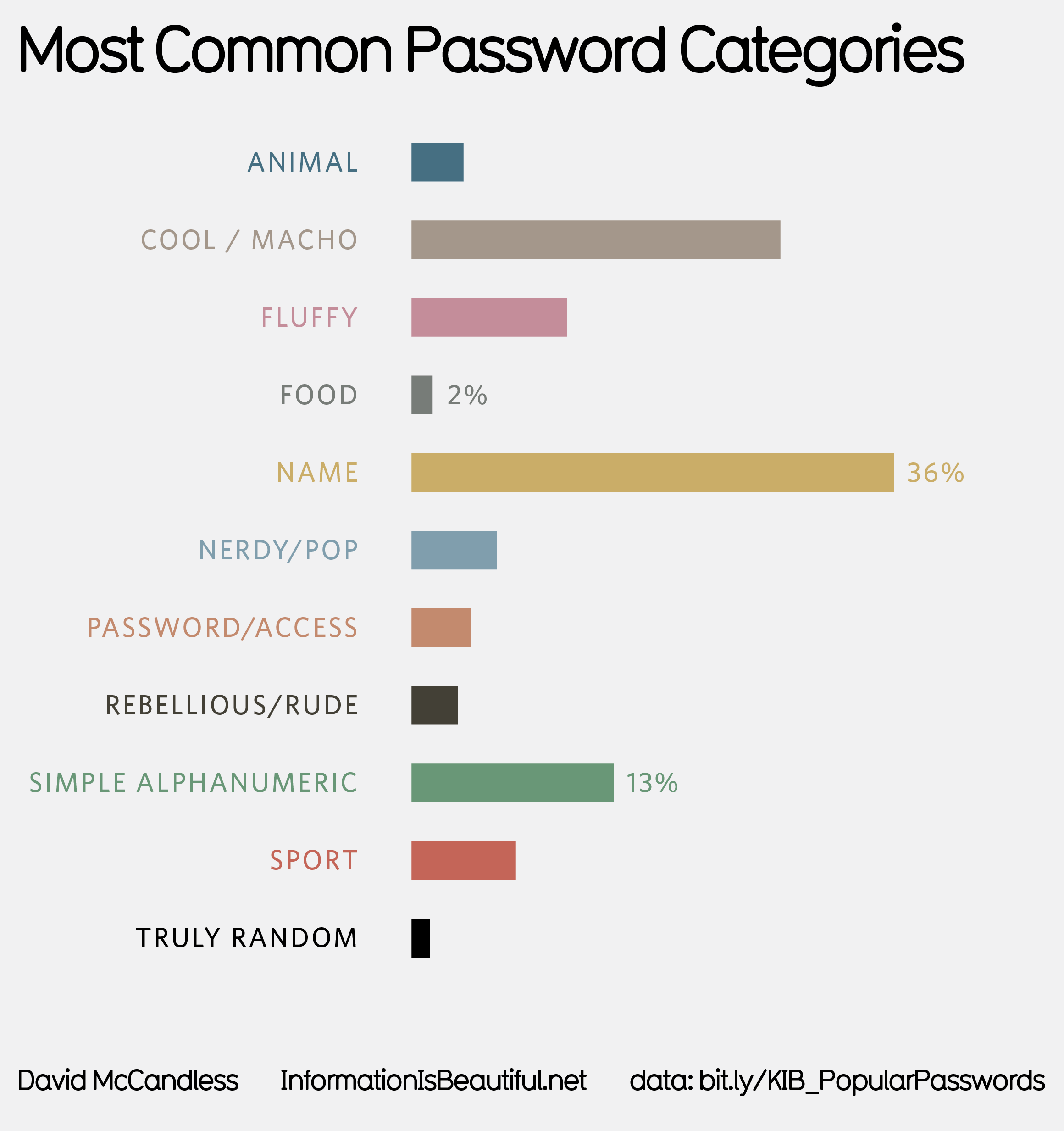Top 500 Most Common Passwords Visualized — Information is