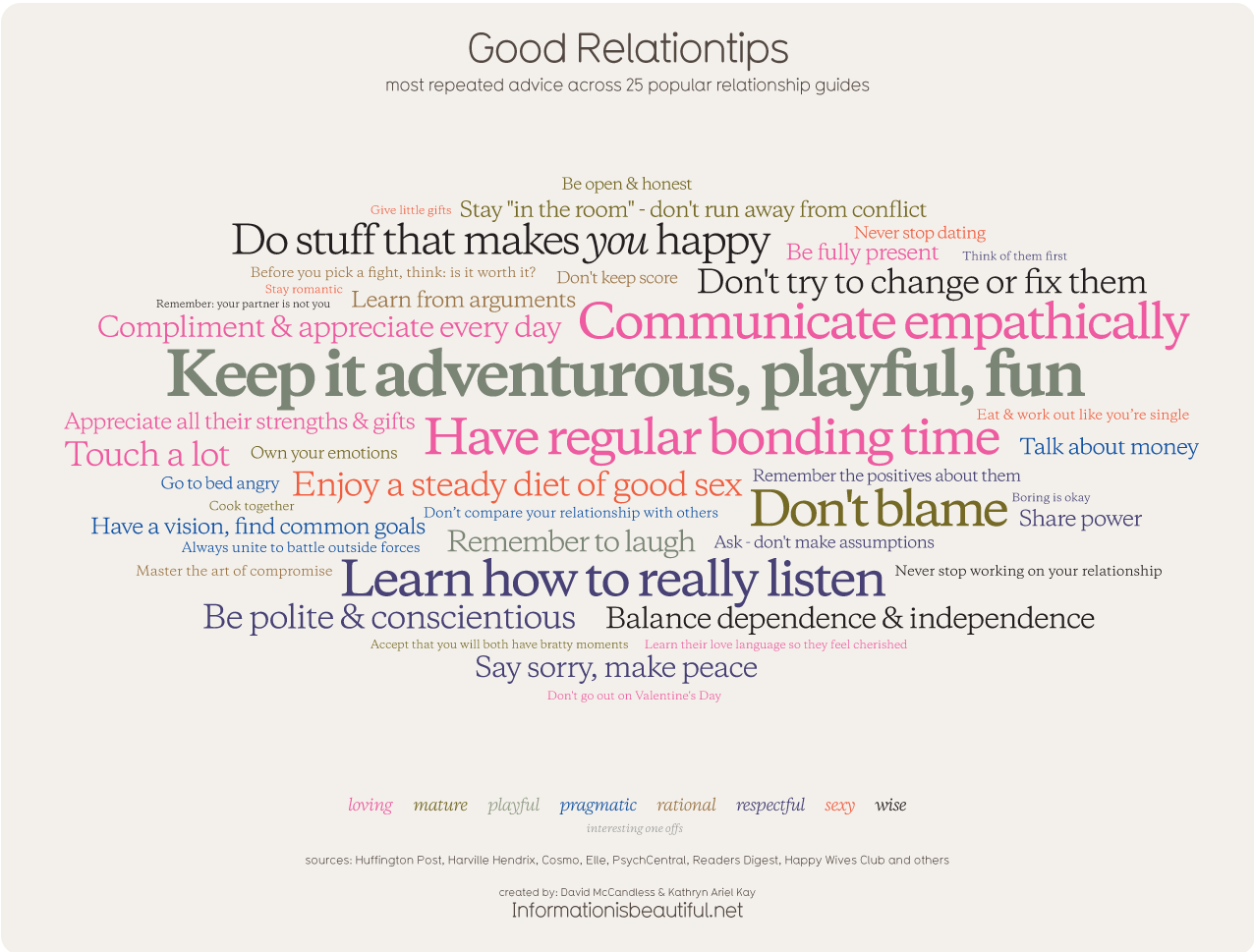 Tips For A Good Dating Relationship