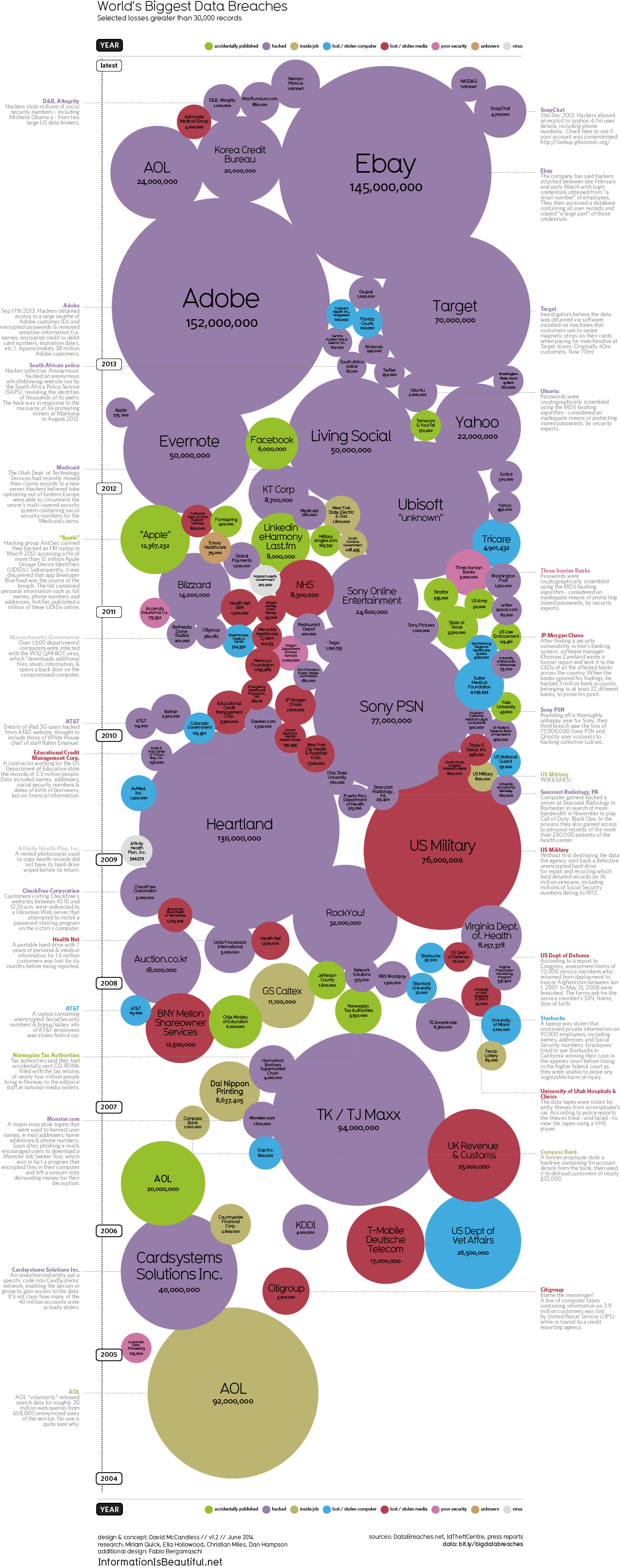 World's Biggest Data Breaches – Static — Information is ...
