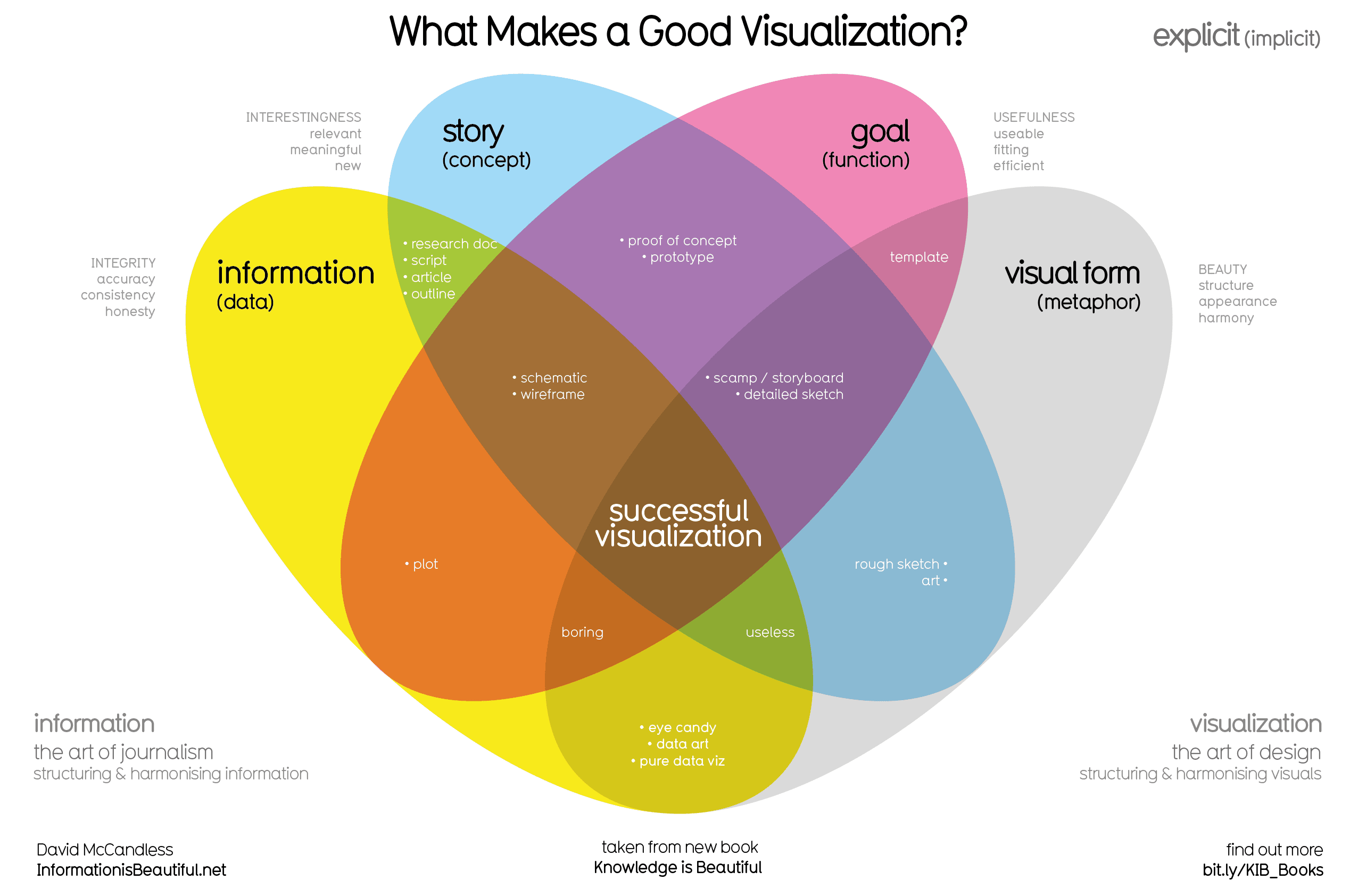 https://www.informationisbeautiful.net/visualizations/what-makes-a-good-data-visualization/