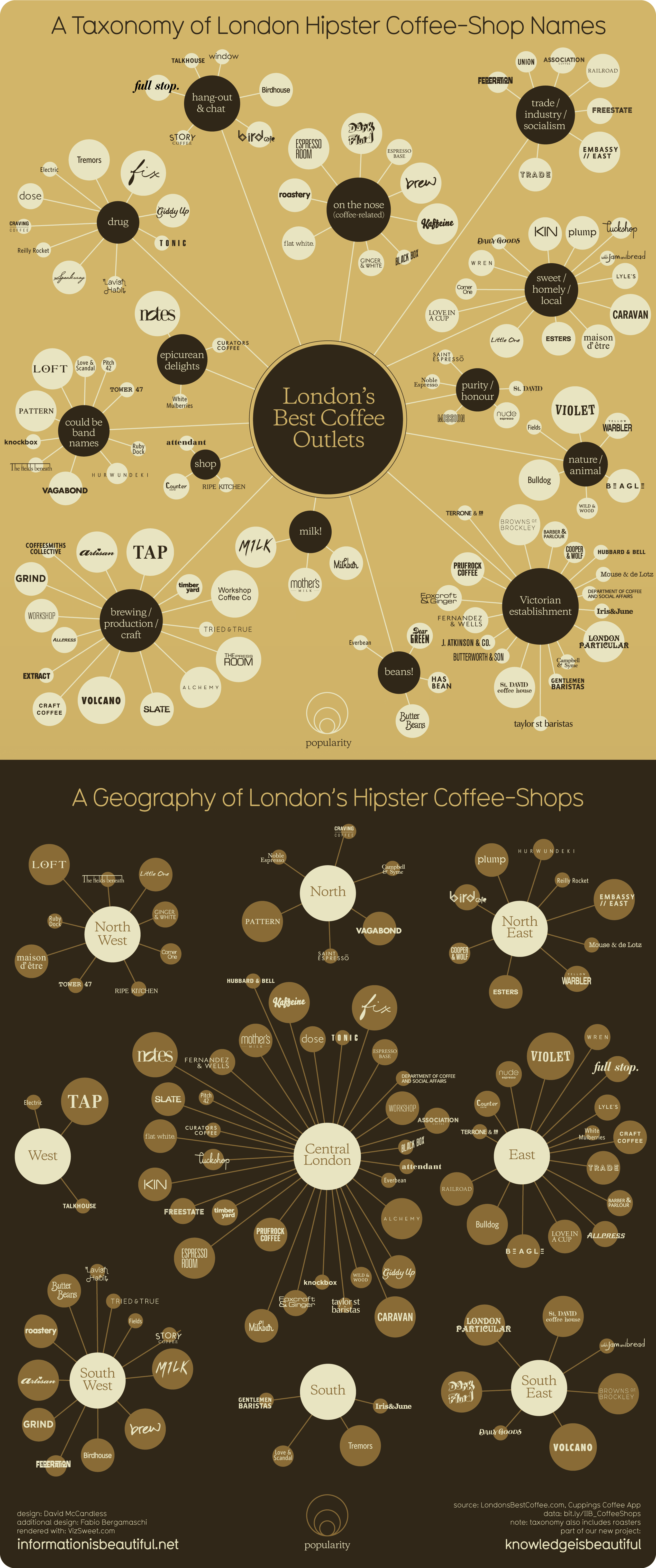 A Taxonomy of Hipster Coffee-Shop Names — Information is