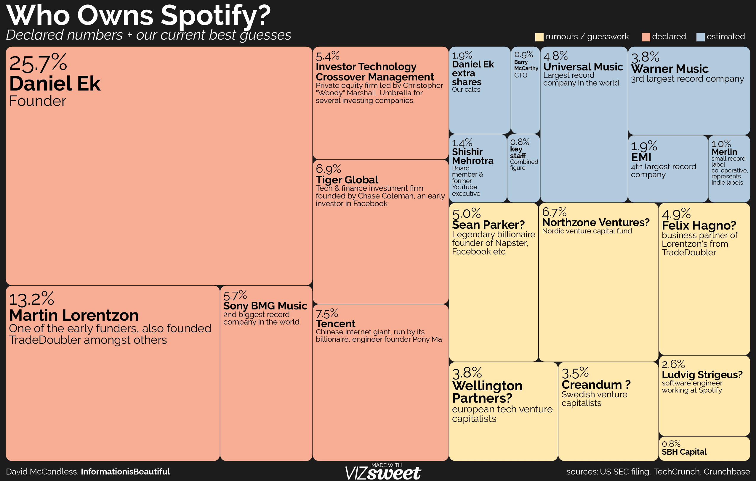 What Streaming Music Services Pay — Information is Beautiful
