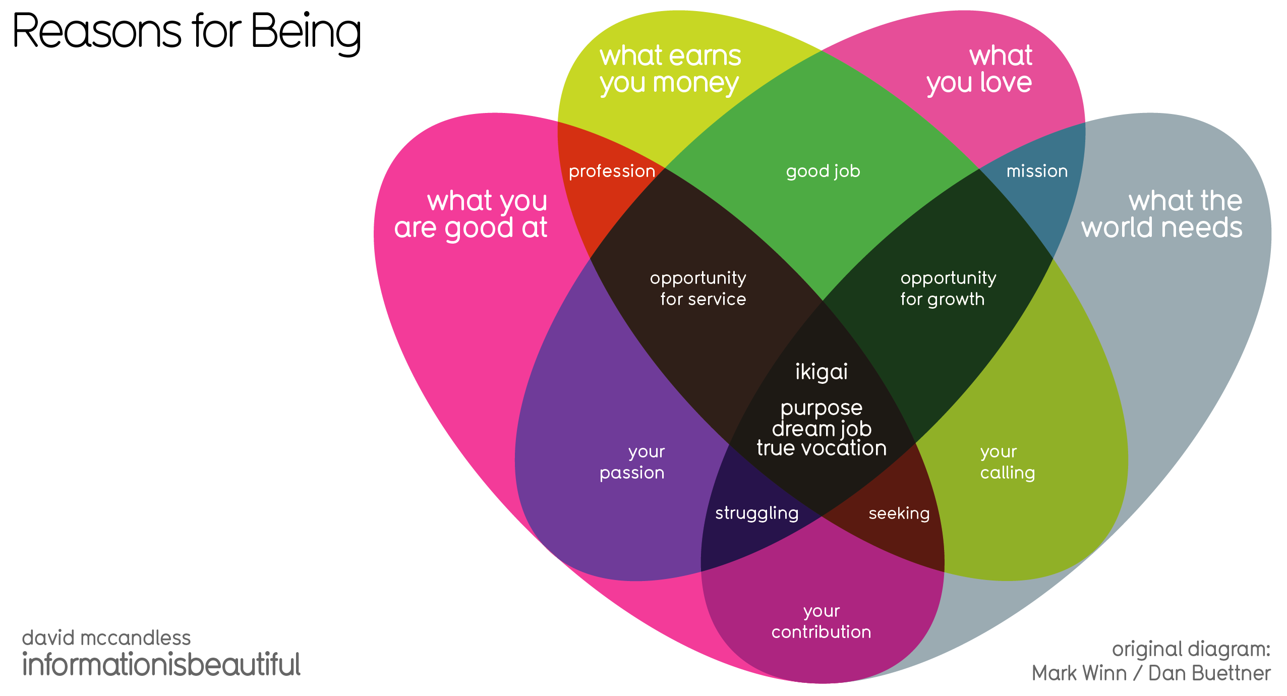 Ikigai The Japanese Concept: Discover Your Passion With These Four Simple Steps