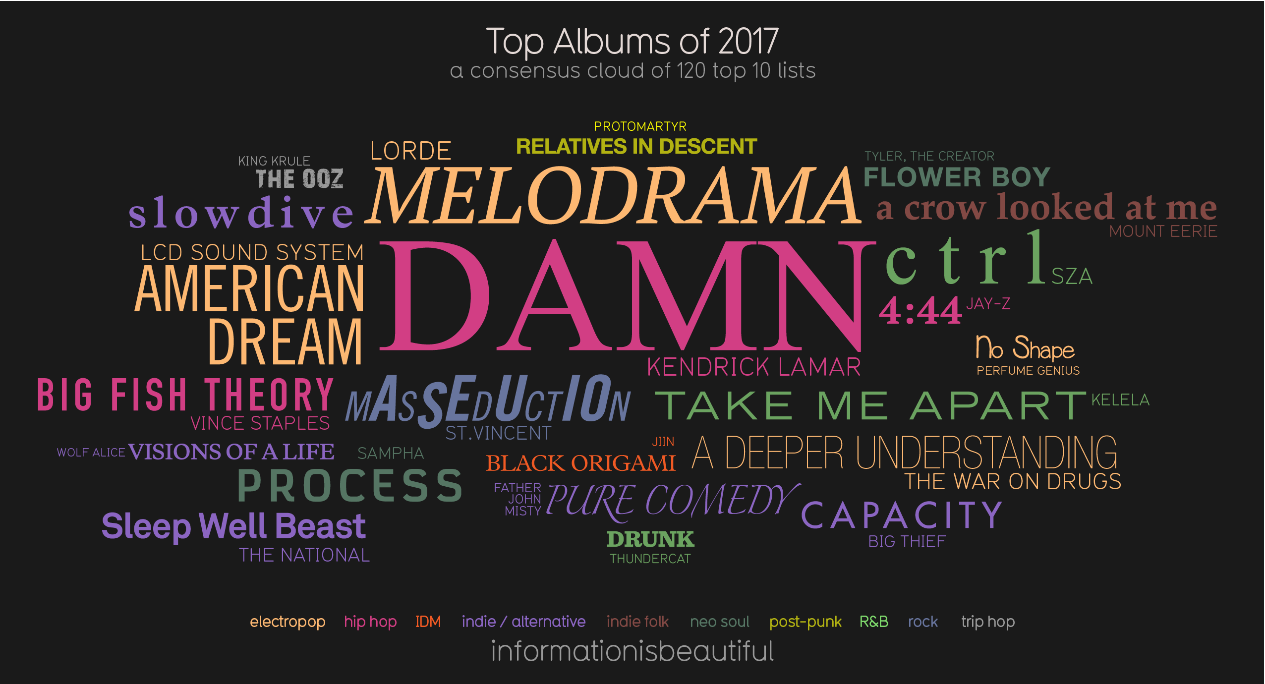 Best Albums of 2017: The Consensus: Infographic