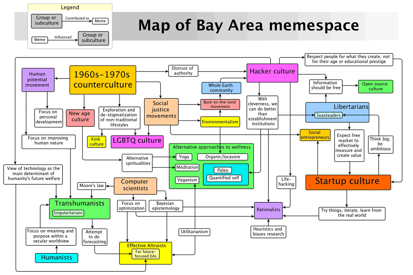 Bay Area Meme Space